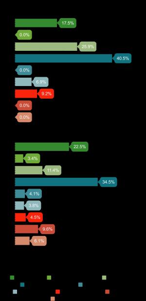 Istotność cech branych pod uwagę przy zakupie probiotyku - zestawienie ze względu na wiek 1