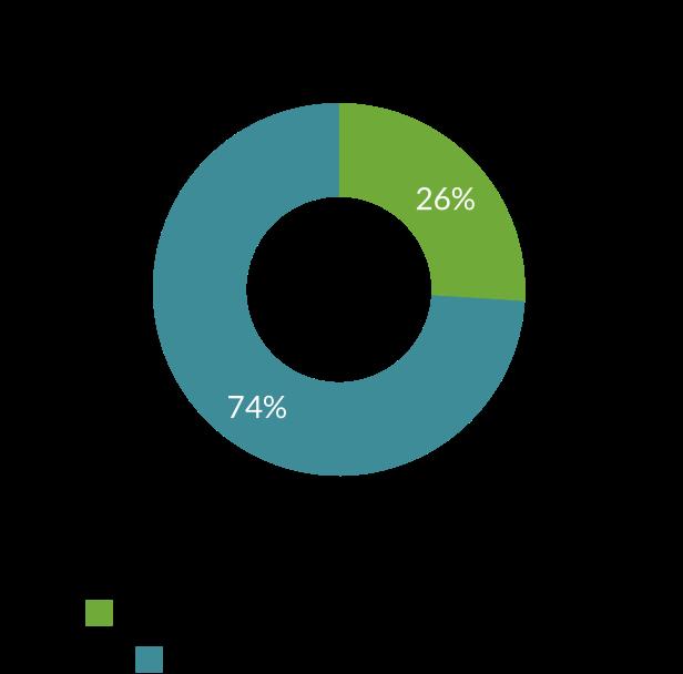 Liczba badanych przyjmujących suplementy probiotyczne