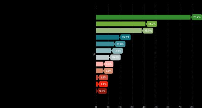Powody stosowania produktów probiotycznych przez respondentów