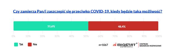 COVID szczepienia